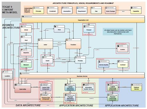 Enterprise Architecture frameworks and standards