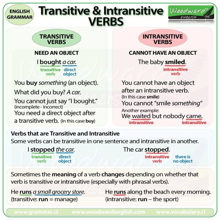 Transitive & Intransitive verbs #learnenglish