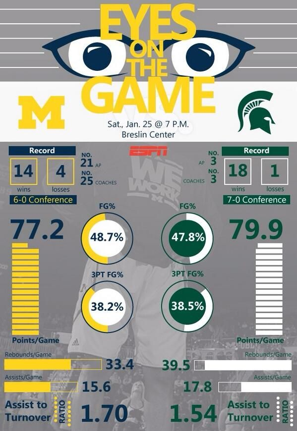 Michigan Basketball INFOGRAPHIC - Eyes on the Game: Michigan at Michigan State.