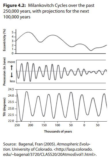 20 best atmosphere weather and climate lessons images on pinterest great reading and diagrams about milankovitch cycles as drivers of climate change for secondary science publicscrutiny Gallery