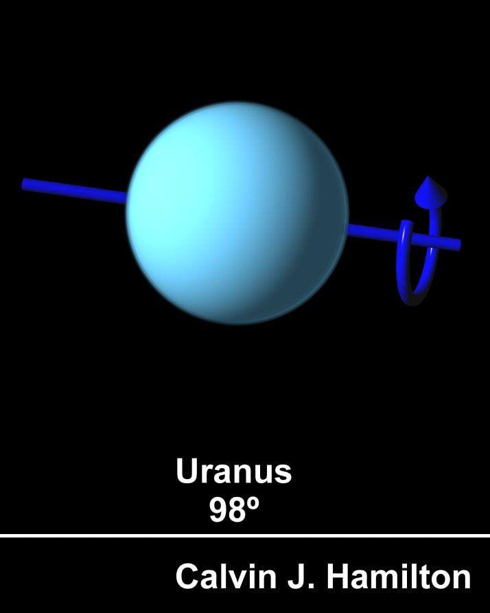 other names for uranus - 714×893