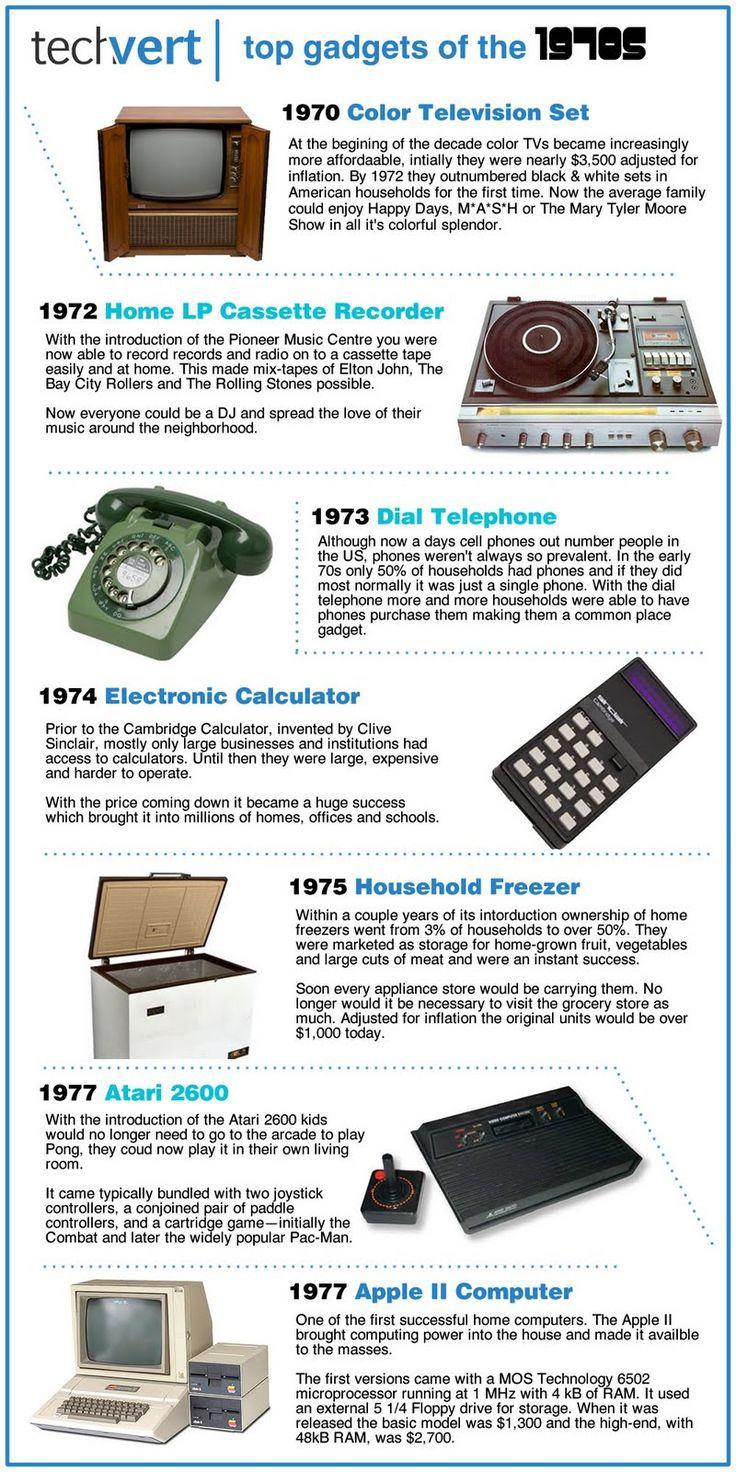 1970's top gadgets