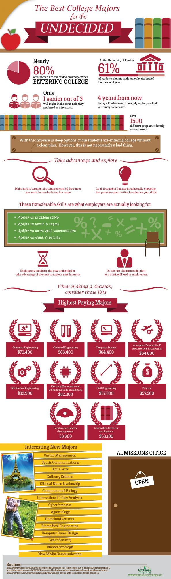 17 best images about majors careers personality my current major is undeclared i am still trying to look for a major but this info graphic is pretty informative about the benefits of being undeclared