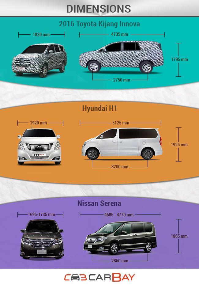 2016 Toyota Kijang Innova VS Nissan Serena VS Hyundai H1 – Big fight between big drives