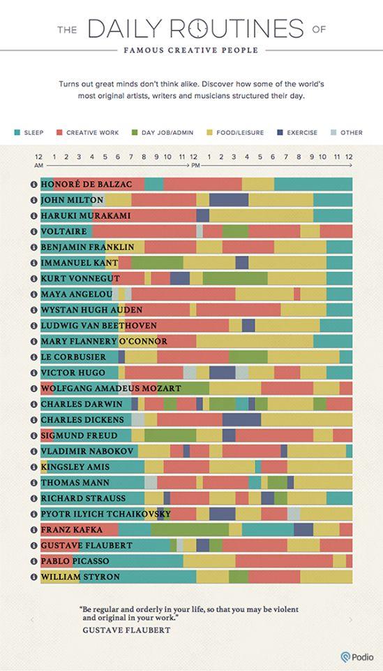 Most megnézheted a híres emberek napi beosztását, az adatok az általuk írt naplók alapján készültek el. Mindegyik napi rutin más és más. Van aki kevesebbet és van aki többet aludt, például Voltaire csak 4 -et míg Strauss 10 órát. Ezen az oldalon a sorokra kattintva megnézhetitek hogy pontosan mit is csináltak.  ...