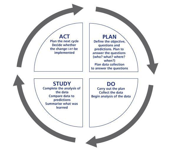 Plan Do Study Act 1