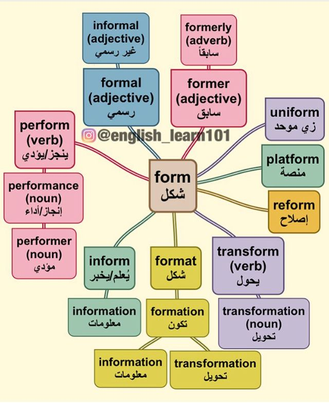 Learning Arabic Msa Fabiennem English Language Teaching English Words English Language Learning