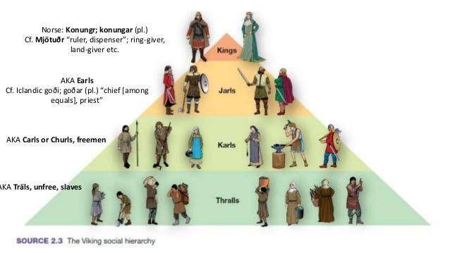Viking Society Had Three Social Classes