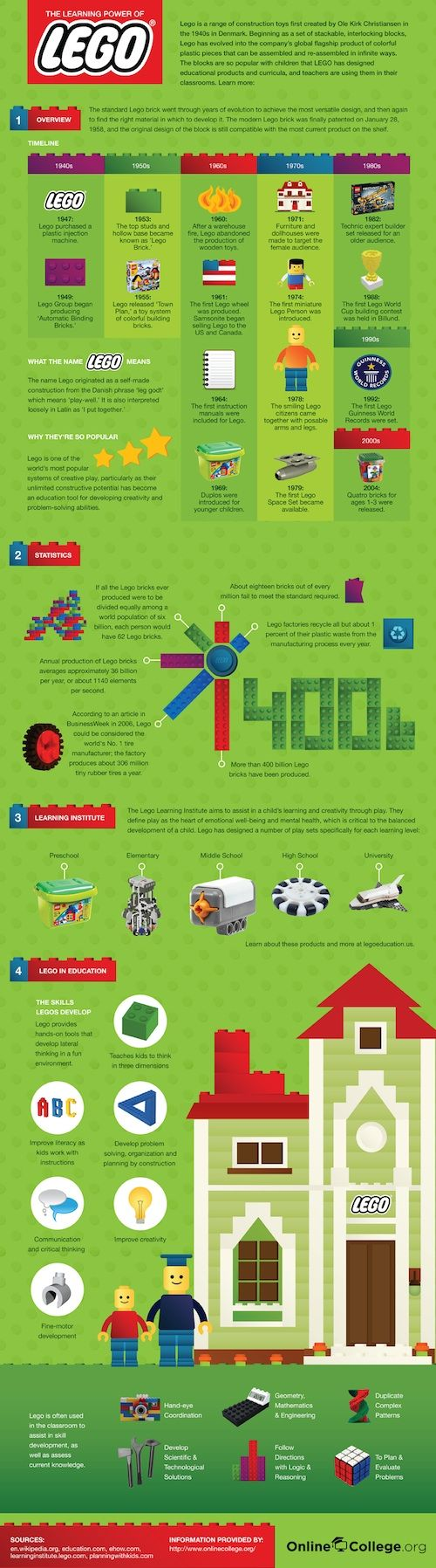 Infographic: The Learning Power of Lego