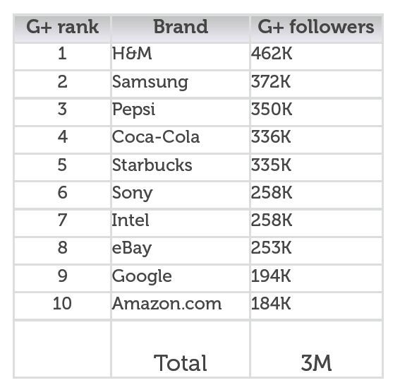 Top Google+ Brands See 1400% Follower Lift In February: Circles, Tops Google, December Numbers, 100 Google