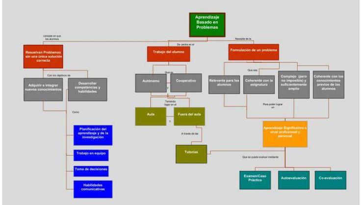 Guía rapida del Aprendizaje basado en problemas ABP PBL con mapa conceptual y ejemplos