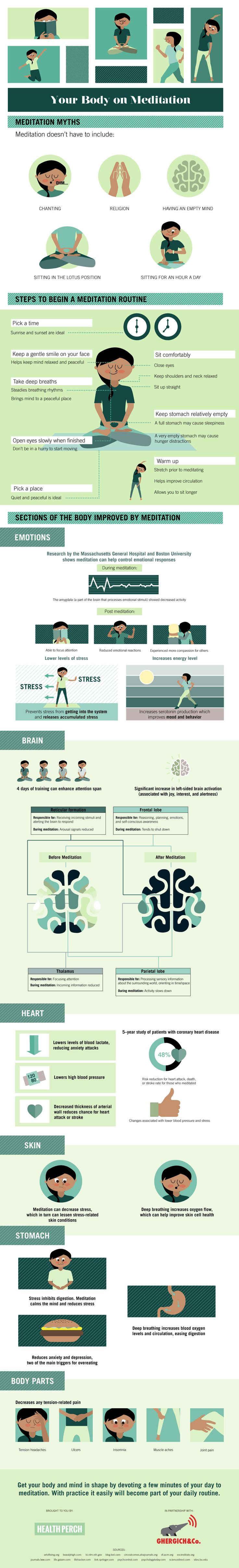 Meditation Infographic: This Is Your Body on Meditation