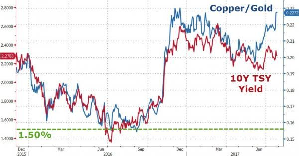 "Copper/Gold ratio soaring to the high of the year!""...  RTT: WTF??? US 10 yr 5% is copper bull market"
