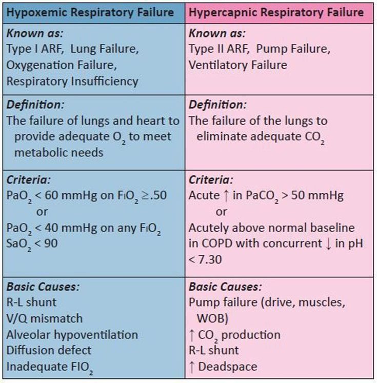 Best Respiratory Therapist  Images On   Nurses