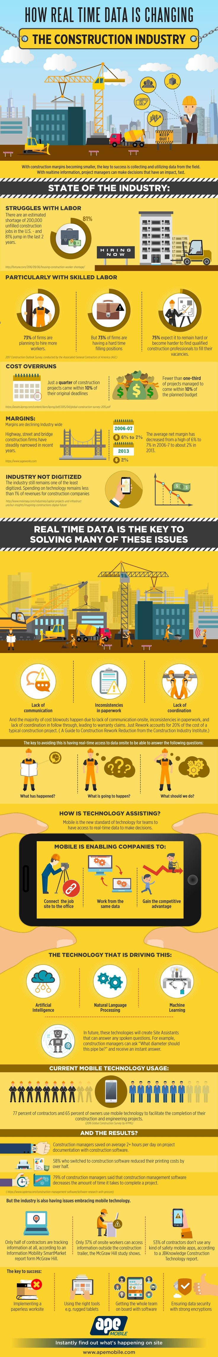 Real Time Data Changing the Construction Industry