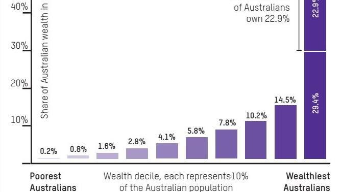 Our Staggering Inequality In One Graph News Com Au Graphing Inequality How To Get Rich