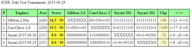 Chess Engines Diary: Gibbon 2.69a wins JCER, Fritz Test Tournament, 201...