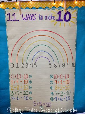 Sliding Into Second Grade- ways to make ten anchor chart