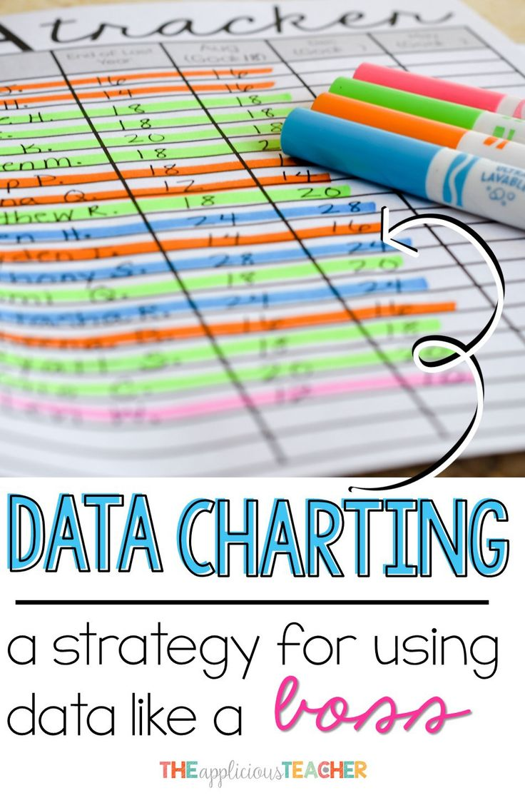 Data Charting- the easiest way I've found to comb through data in a powerful and meaningful way. After completing a cycle with this process, I have goals, assessments, and lesson plans for meeting the needs of all my learners. No more wasting time with un