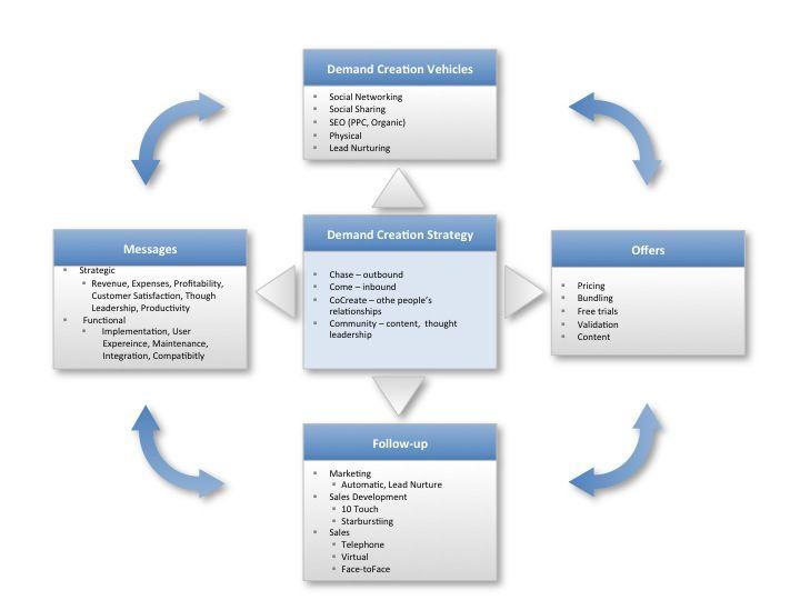 18 best Strategic management images on Pinterest Decks - validation plan template