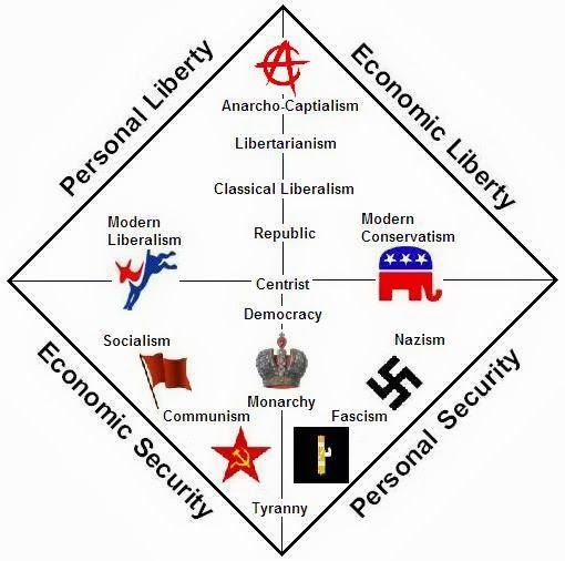 Image result for political spectrum diagram
