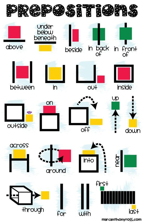 Have you ever seen this anchor chart for prepositions and wished you had a copy to print off yourself? Now you can!!!
