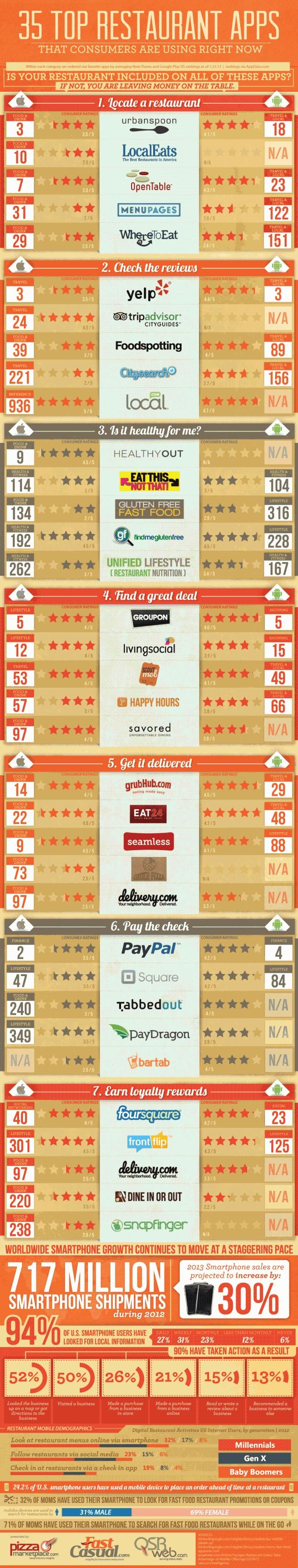 top restaurants infographic