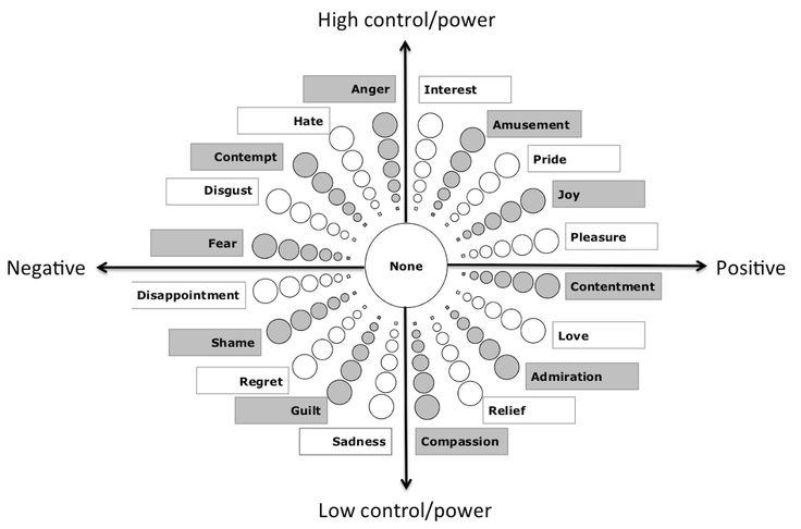 Geneva Emotion Wheel