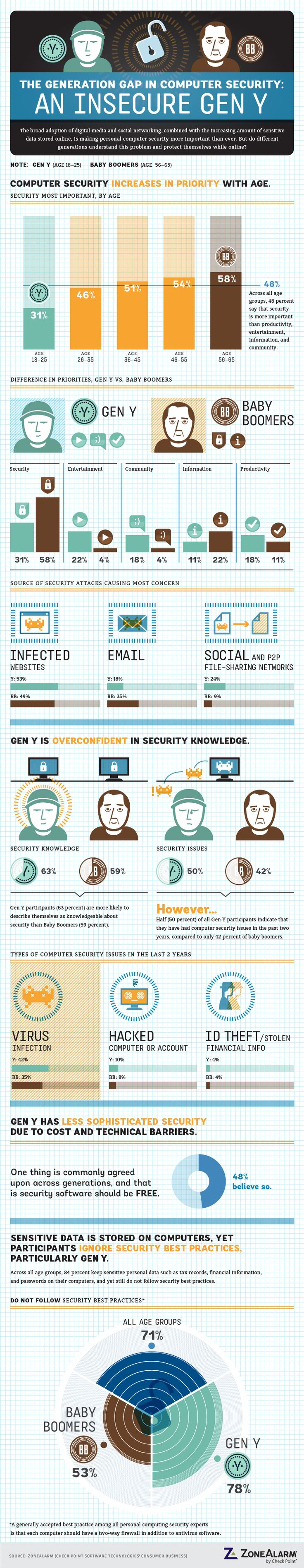 This infographic shows a generation gap in the attitudes of Gen Y users and Baby Boomers in their attitudes toward computer security.