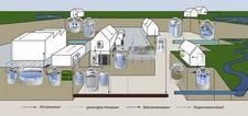 Regenwassernutzung, Regenwasserbehandlung, Abscheider, Kläranlagen, Kleinkläranlagen, Pellets