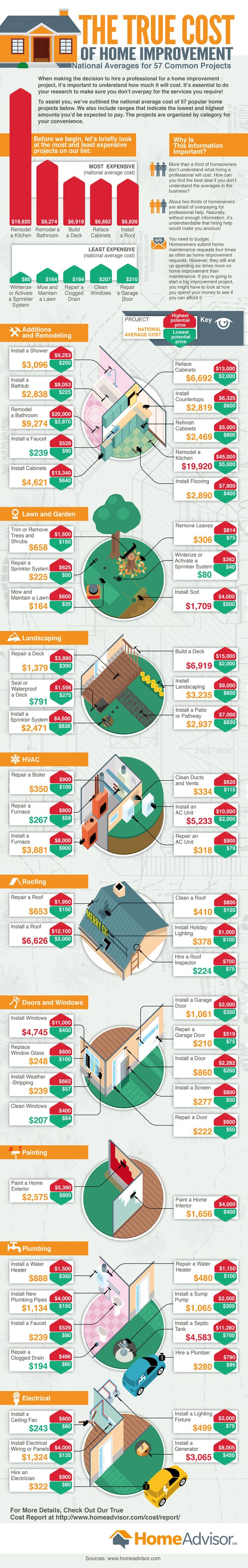 True Cost of Common Home Improvement Projects Infographic #homedesign #homedecor #interiordesign