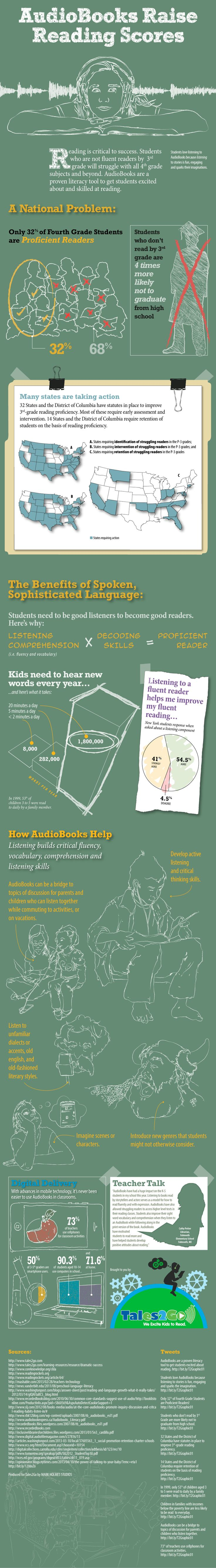 Do audio books raise reading scores? YES! {click to enlarge image} Interesting concept!