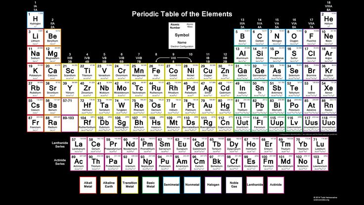 Periodic Table With Electron Configuration  Stem  Physical