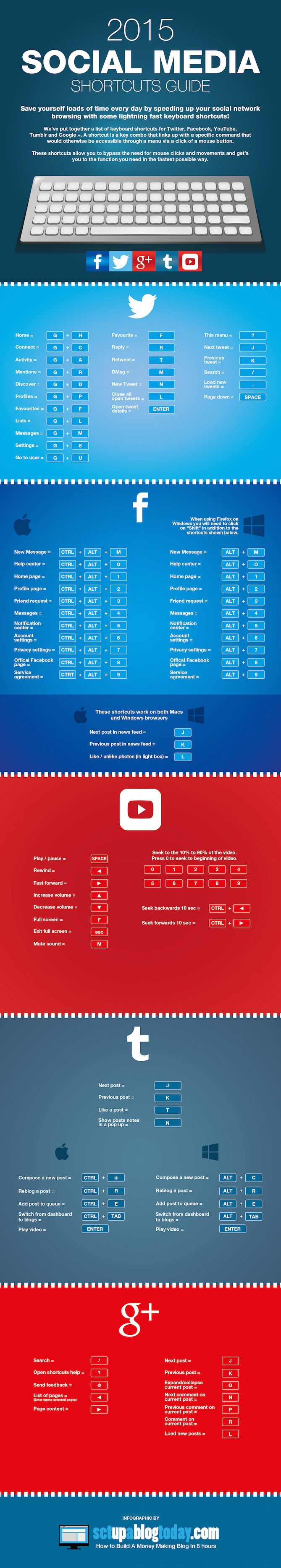 A Simple Guide to Keyboard Shortcuts on Twitter, Facebook & More [Infographic], via @HubSpot
