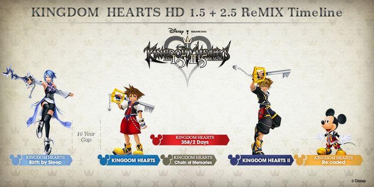 Official Kingdom Hearts HD 1.5  2.5 ReMIX Timeline