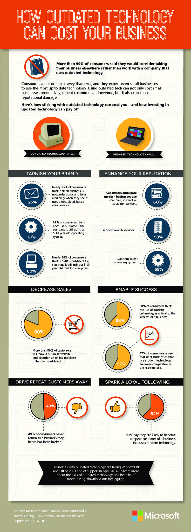 How Outdated Technology Can Cost Your Business   #Infographic #business #Technology