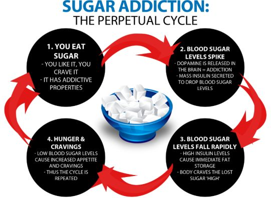 How to Tame a Sugar Addiction