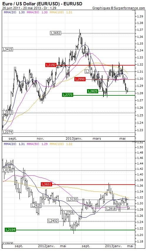 Euro / US Dollar : La zone Euro creuse son retard | Analyse à long terme du 20/05/2013 | 15:11 - Opinion : Négative sous les 1.313 USD >>> Objectif de cours : 1.2432 USD. Lien : http://www.zonebourse.com/EURO-US-DOLLAR-4591/analyses-bourse/La-zone-Euro-creuse-son-retard-36199/