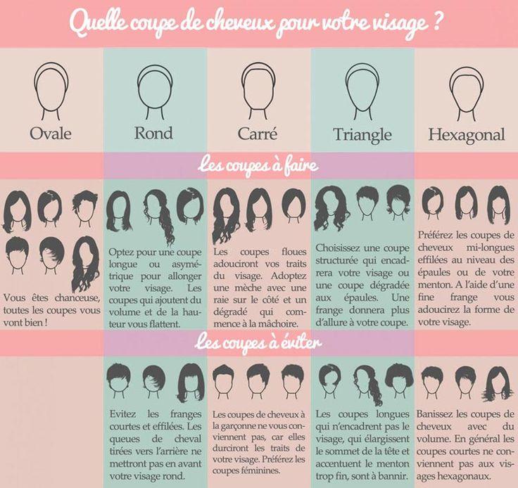 Exceptionnel Les 25 meilleures idées de la catégorie Coiffure visage ovale sur  LA61