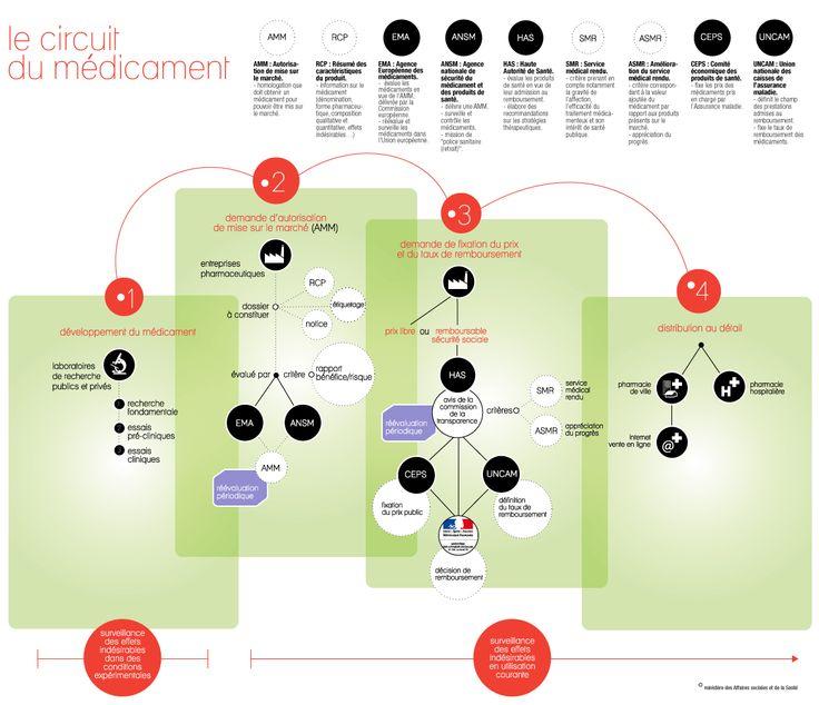 Le circuit du médicament - Ministère des Affaires sociales, de la Santé et des Droits des femmes - www.sante.gouv.fr