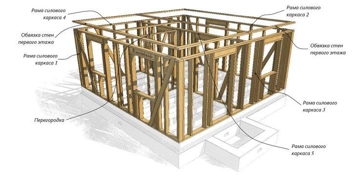 Каркасный дом шаг за шагом: стены первого этажа