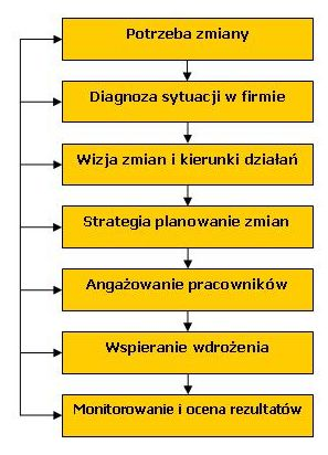 Zarządzanie zmianą wymaga usystematyzowanego podejścia na każdym z etapów http://www.valuecreation.pl/pl/zarzadzaniezmiana