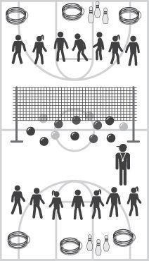 Angry Birds: Volleybalveld  + net.; 2 teams; div. ballen onder het net (Angry birds). Elk team bouwt 3 forten van elk 6 hoepels met daarin een grote blok (1 hoepel op de vloer, 2 hierin rechtop tegen elkaar N/Z, 2 in O/W richting en de laatste hoepel erop; blok staande erin). Start op teken met het gooien van de ballen (Angry Birds) over het net. Probeer de forten van de tegenstander omver te werpen. Welk team lukt dit het eerst?