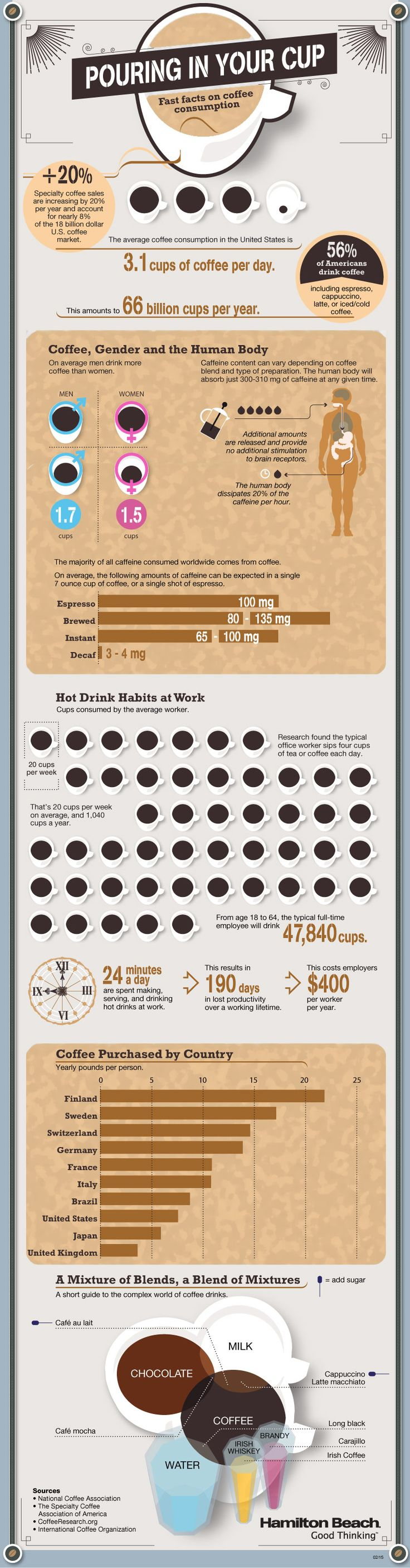 Fast Factual Coffee Drinking Statistics Infographic