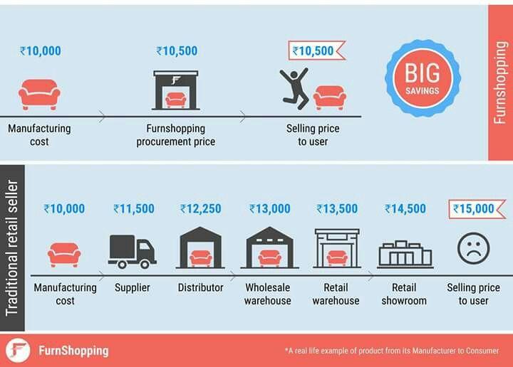 FurnShopping VS Traditional Furniture Sales  #FurnShopping #TraditionalSales #SaveMore #AffordableFurniture