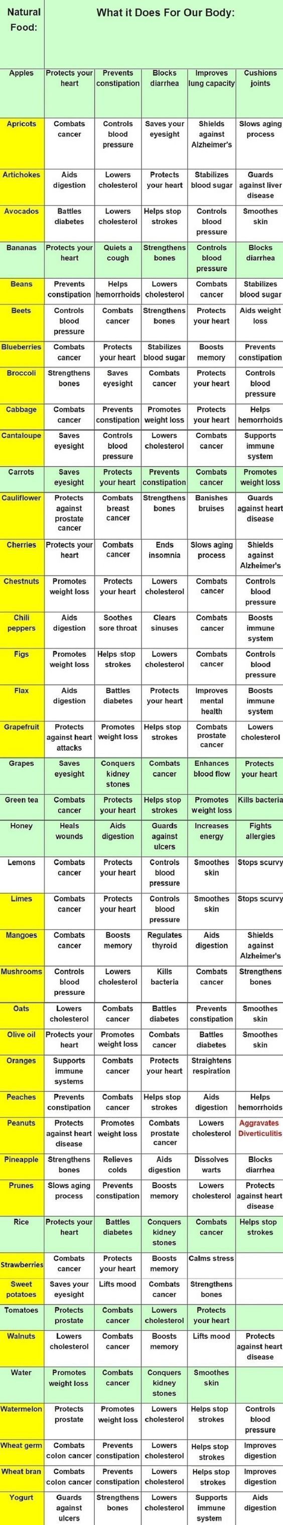 Fruits & Vegetables Health Benefits Chart. Learn the health benefits of Tego Tea; the diabetic miracle that significantly reduces blood sugar levels and symptoms associated with Type 2 Diabetes. Tego Tea may provide alternatives, solutions, and remedies to many of today's health issues and is designed from the extract of potent world superfoods; Chamomile, Arabica, Chiccory Root, Crab Apple, Running Spruce, Blueberry, and Fenugreek.