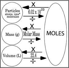 Image result for Cheat sheet for converting between moles