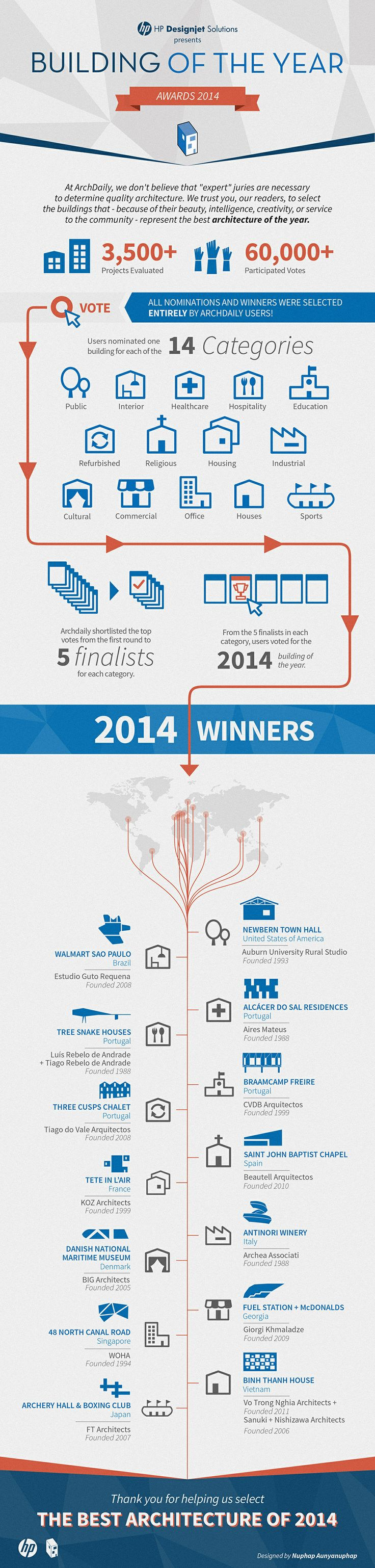 infographic-building-of-the-year-awards-2014_archdaily_infographic