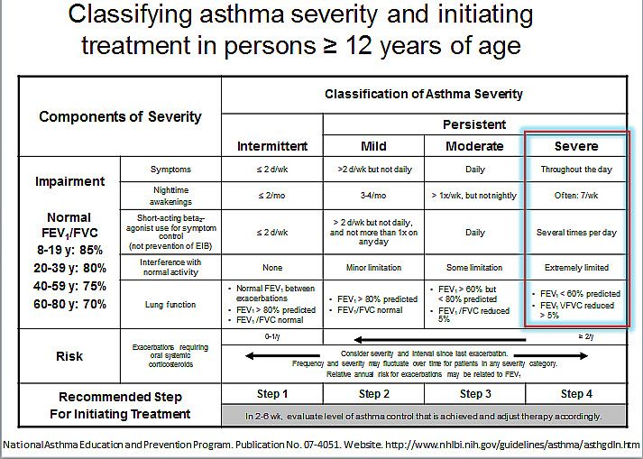 Asthma Treatment Guidelines Chart *** Want to know more, click on - sample asthma action plan
