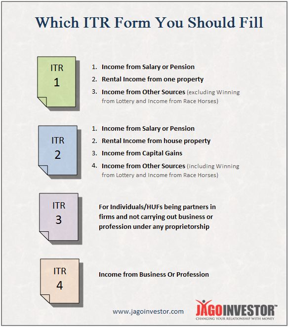 The Biggest and Most Detailed Guide on – Income Tax Return Filing FAQ's (ITR)